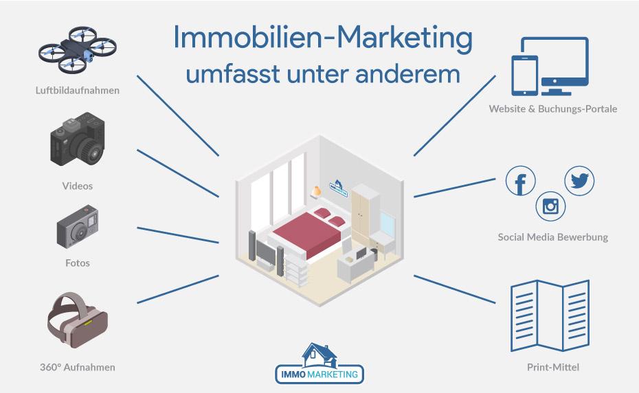 Was umfasst Immobilien-Marketing