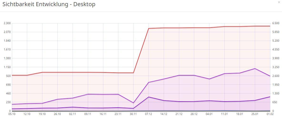 Grafik zum Verlauf der SEO Keyword Rankings